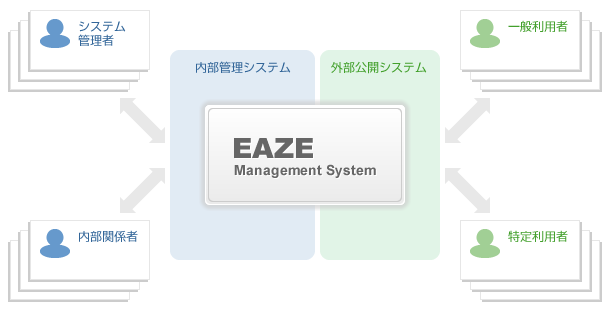 EAZE Management System の基本的な仕組み